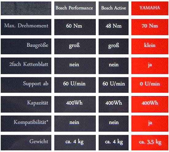 bosch-versus-yamaha