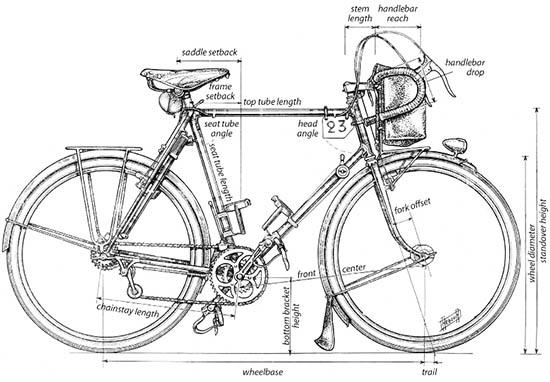 fiets-geometrie